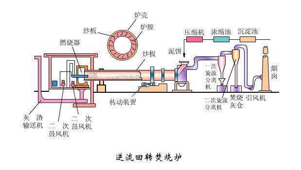 """图4是深圳某炉排炉使用1年后由于炉墙""""鼓包""""而检修的照片,空气夹层由原设计的60mm增宽至100mm以上,而且材料工作面灰渣附着严重。调研发现出现炉墙""""鼓包"""",除了因垃圾湿度或者热值波动导致炉内温差波动以及反复停、起炉操作的原因外,目前应用的空冷式炉墙设计中侧墙4层结构单元中(1880mm宽)存在拉固力不够的问题,找耐火材料网认为可以采用增加4层的结构单元中锚固砖个数,尤其是在焚烧炉爬坡处和不同炉排段炉墙连接处增加拉钩砖,有利于提高单元的拉固力。另外,拉钩砖"""